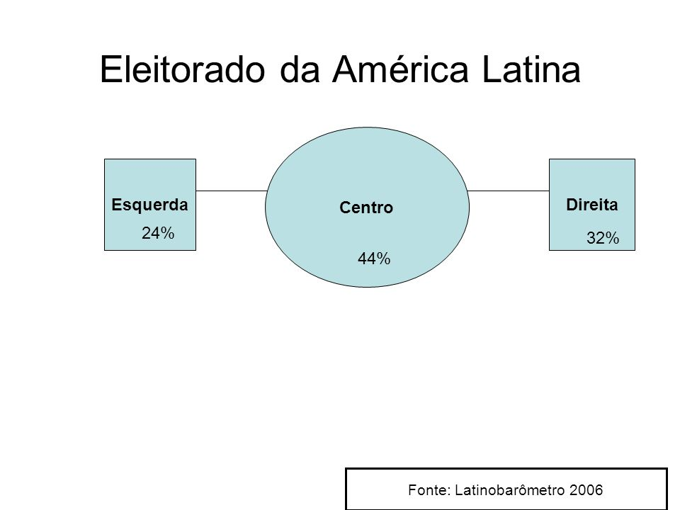 Eleitorado da América Latina