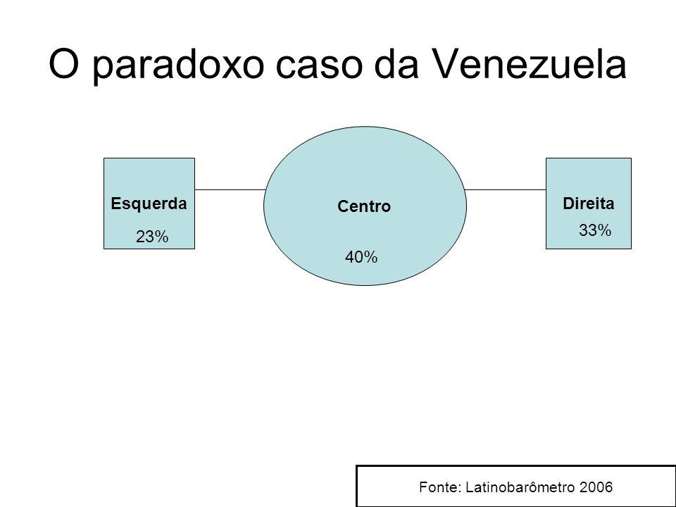 O paradoxo caso da Venezuela