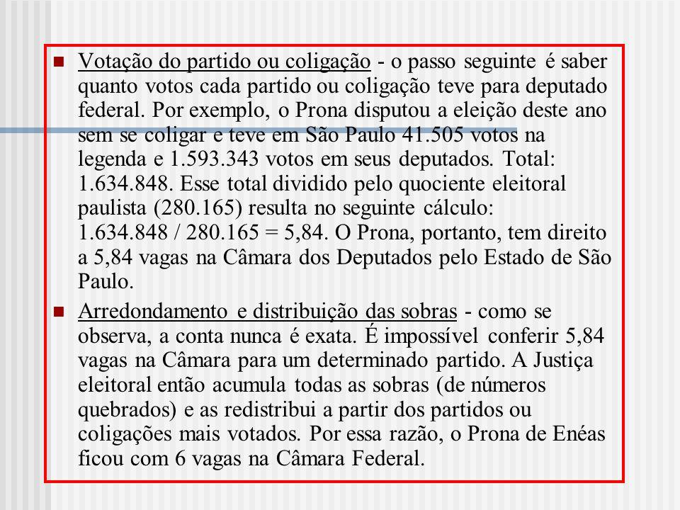 Votação do partido ou coligação - o passo seguinte é saber quanto votos cada partido ou coligação teve para deputado federal. Por exemplo, o Prona disputou a eleição deste ano sem se coligar e teve em São Paulo 41.505 votos na legenda e 1.593.343 votos em seus deputados. Total: 1.634.848. Esse total dividido pelo quociente eleitoral paulista (280.165) resulta no seguinte cálculo: 1.634.848 / 280.165 = 5,84. O Prona, portanto, tem direito a 5,84 vagas na Câmara dos Deputados pelo Estado de São Paulo.