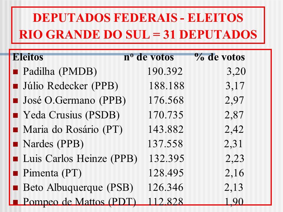 DEPUTADOS FEDERAIS - ELEITOS RIO GRANDE DO SUL = 31 DEPUTADOS