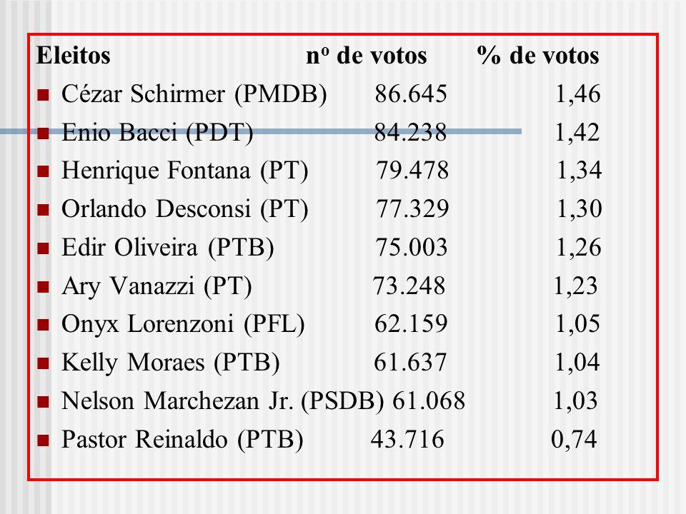 Eleitos no de votos % de votos