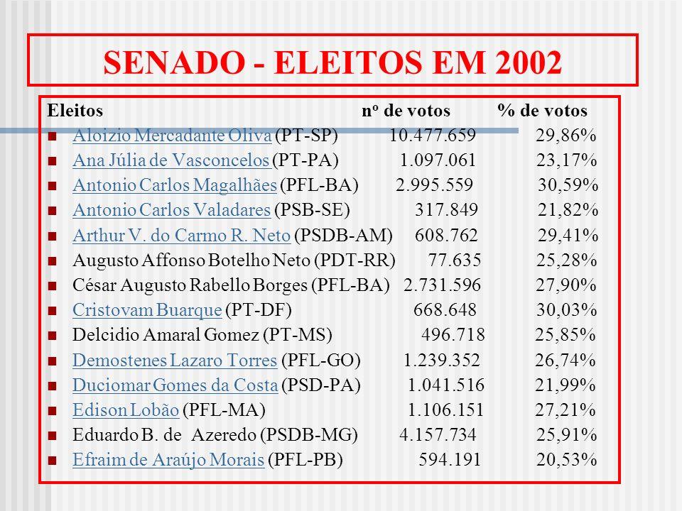 SENADO - ELEITOS EM 2002 Eleitos no de votos % de votos