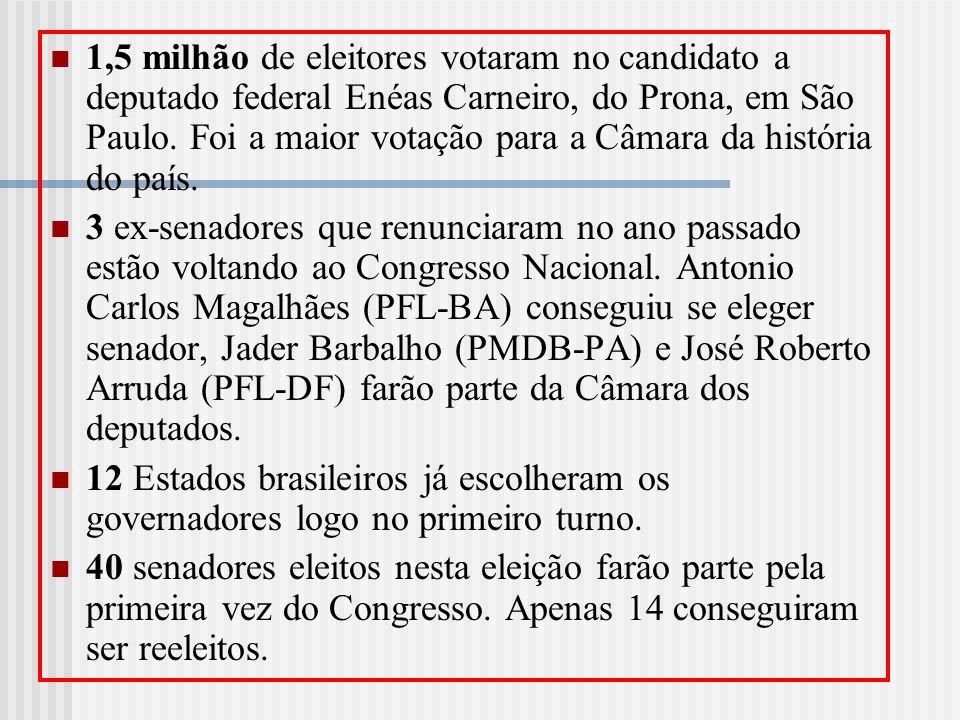1,5 milhão de eleitores votaram no candidato a deputado federal Enéas Carneiro, do Prona, em São Paulo. Foi a maior votação para a Câmara da história do país.