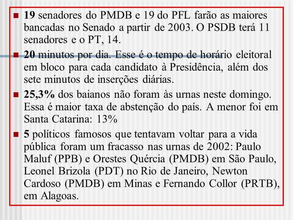 19 senadores do PMDB e 19 do PFL farão as maiores bancadas no Senado a partir de 2003. O PSDB terá 11 senadores e o PT, 14.