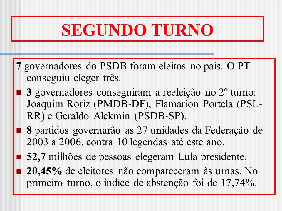 SEGUNDO TURNO7 governadores do PSDB foram eleitos no país. O PT conseguiu eleger três.