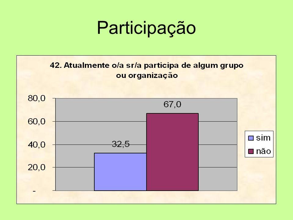 Participação