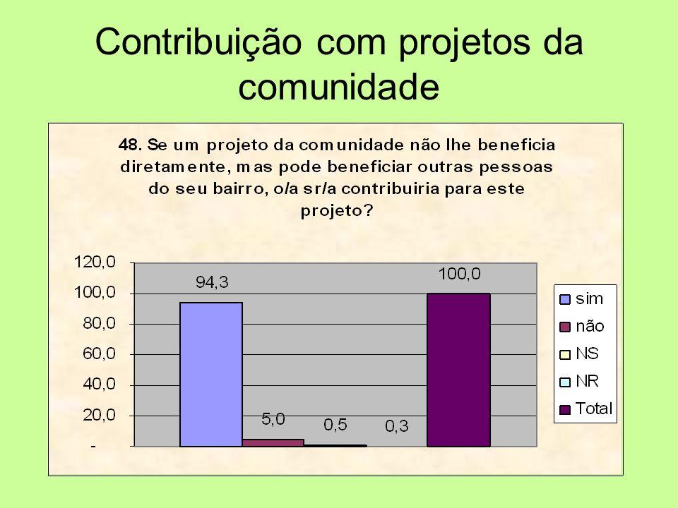 Contribuição com projetos da comunidade