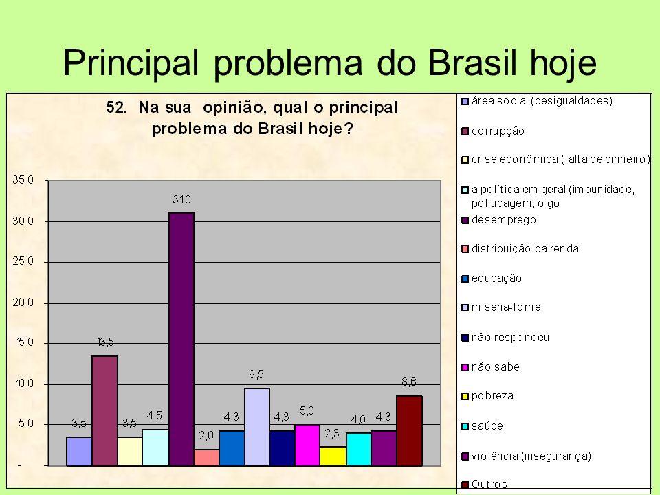 Principal problema do Brasil hoje
