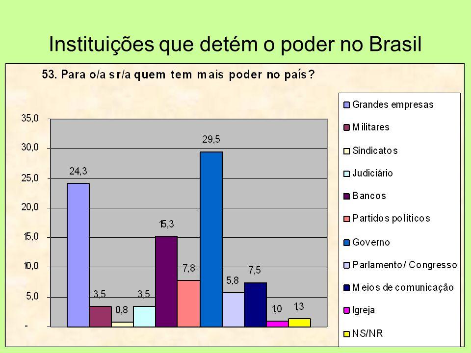Instituições que detém o poder no Brasil