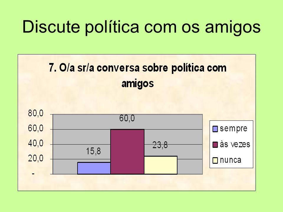 Discute política com os amigos