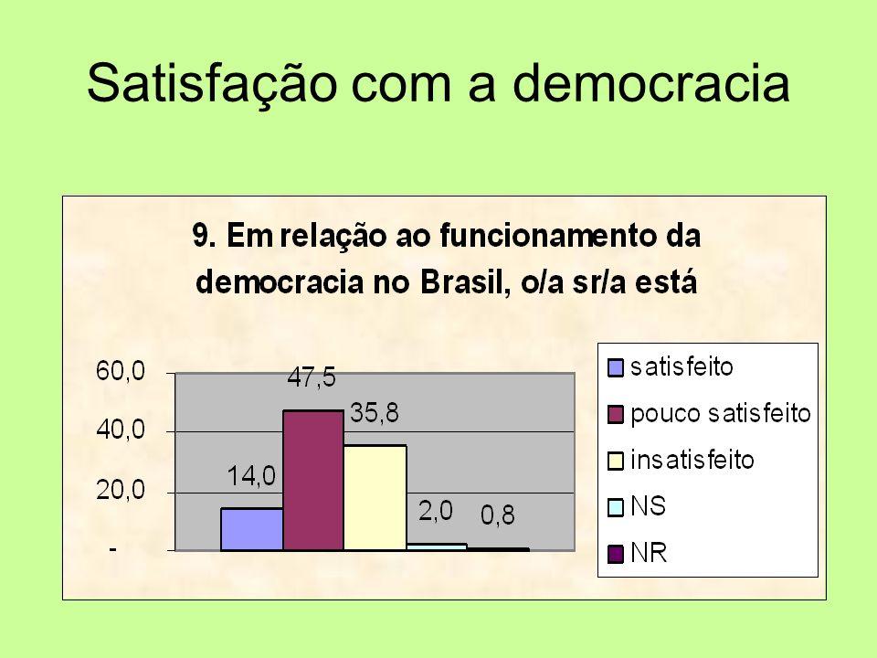 Satisfação com a democracia