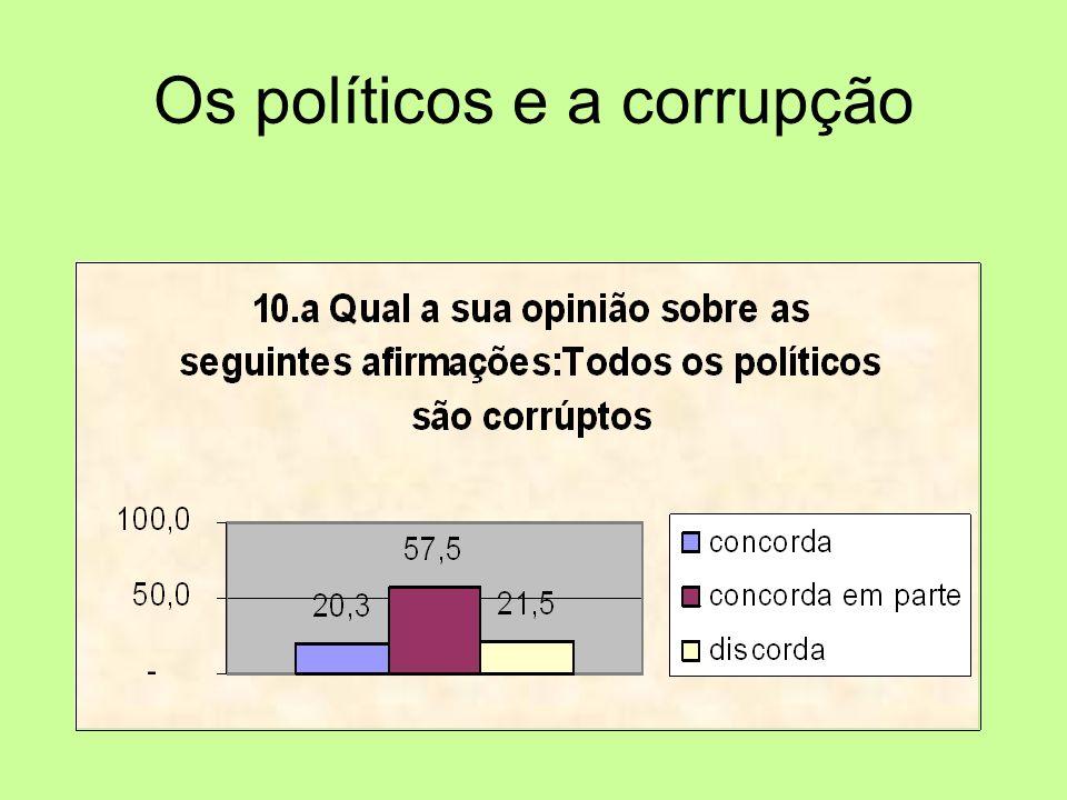 Os políticos e a corrupção