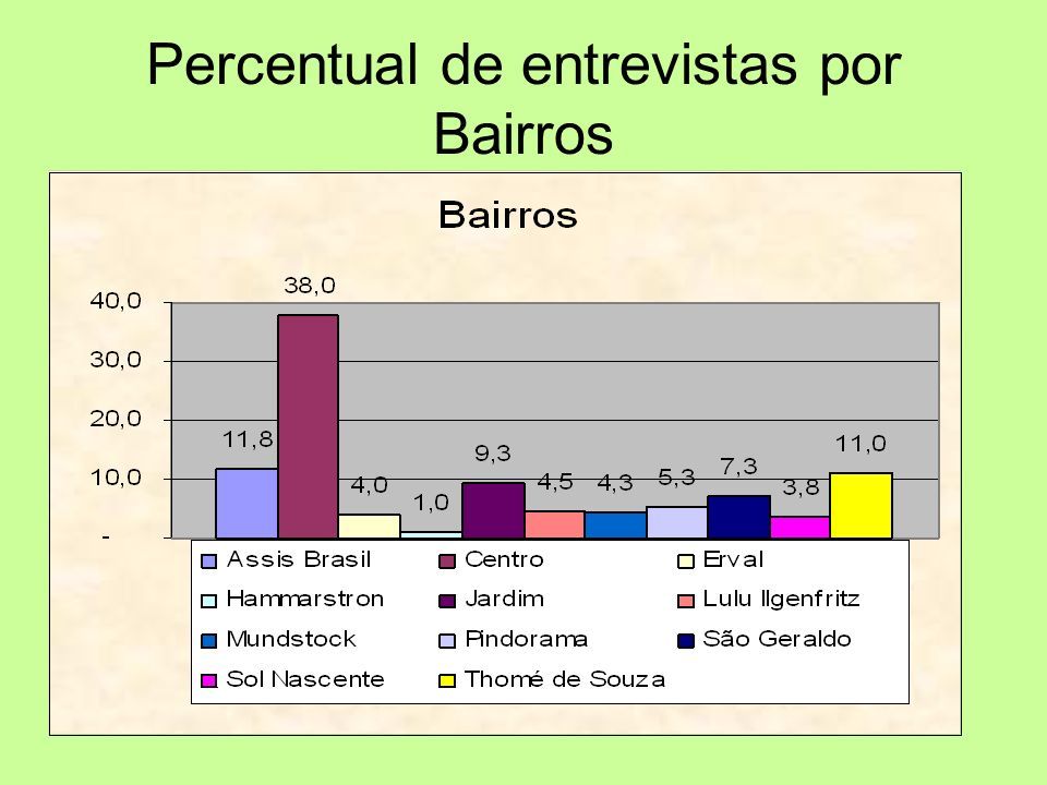 Percentual de entrevistas por Bairros