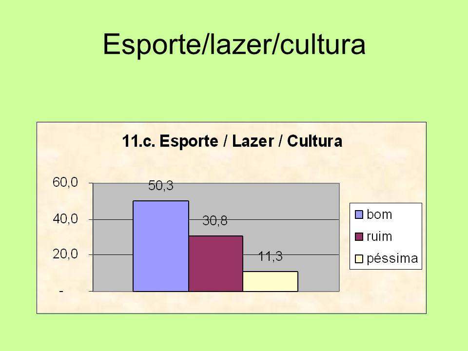 Esporte/lazer/cultura