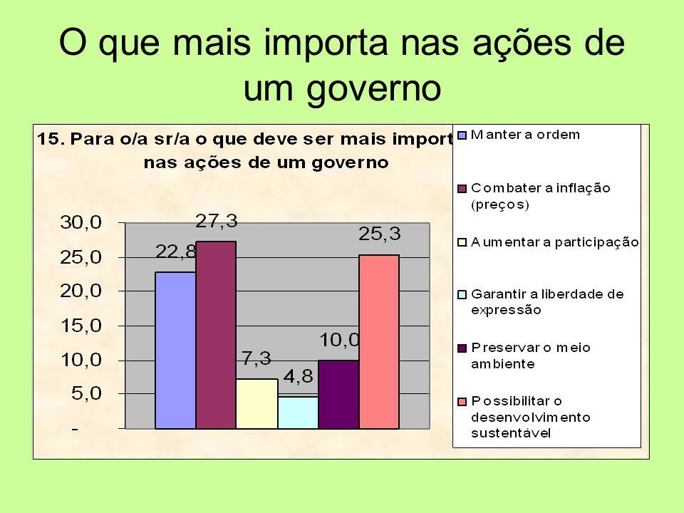 O que mais importa nas ações de um governo