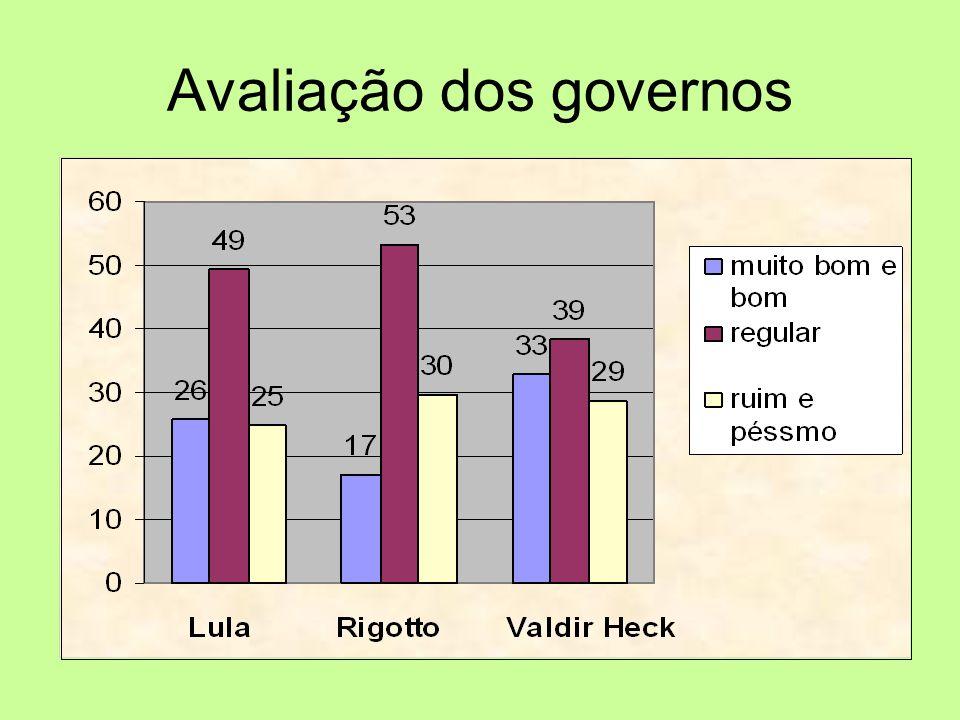 Avaliação dos governos