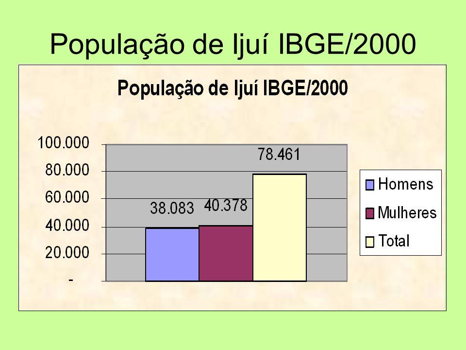 População de Ijuí IBGE/2000