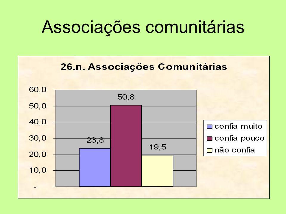 Associações comunitárias