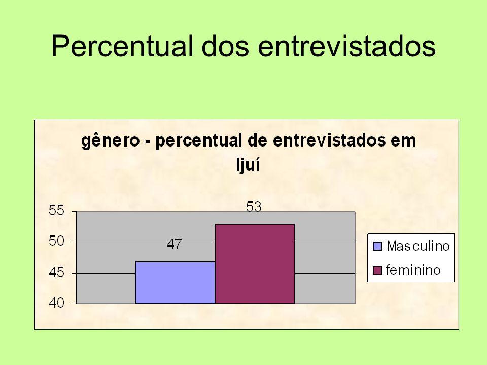 Percentual dos entrevistados