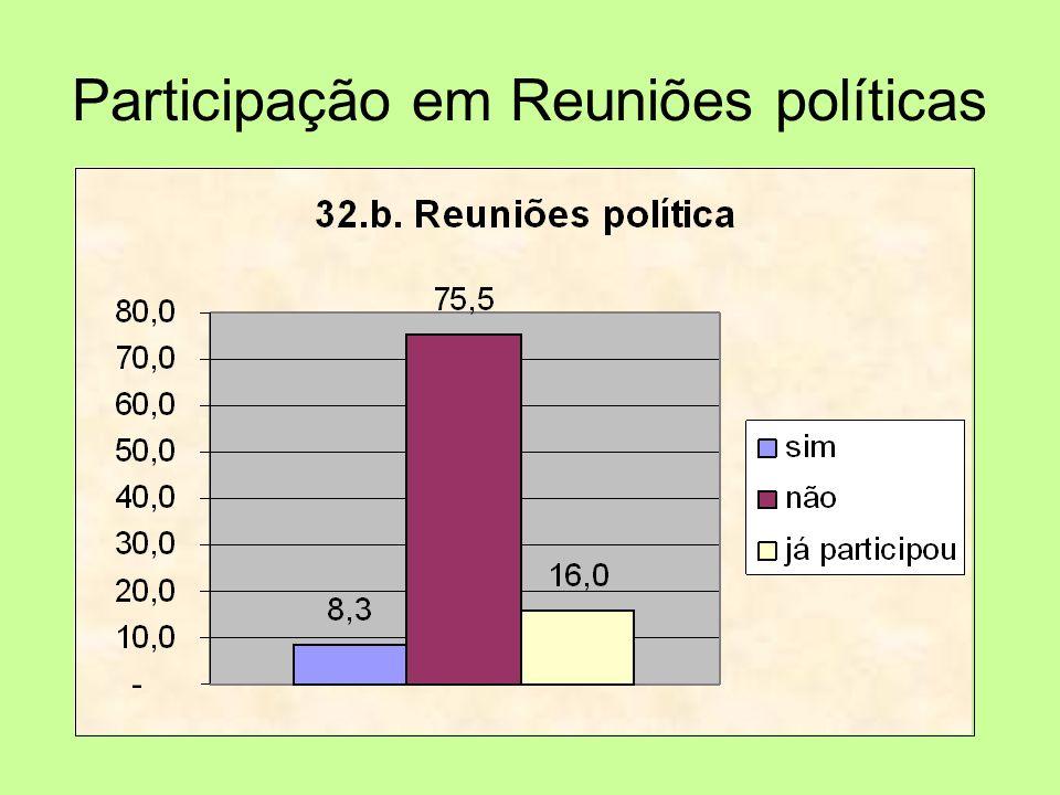 Participação em Reuniões políticas