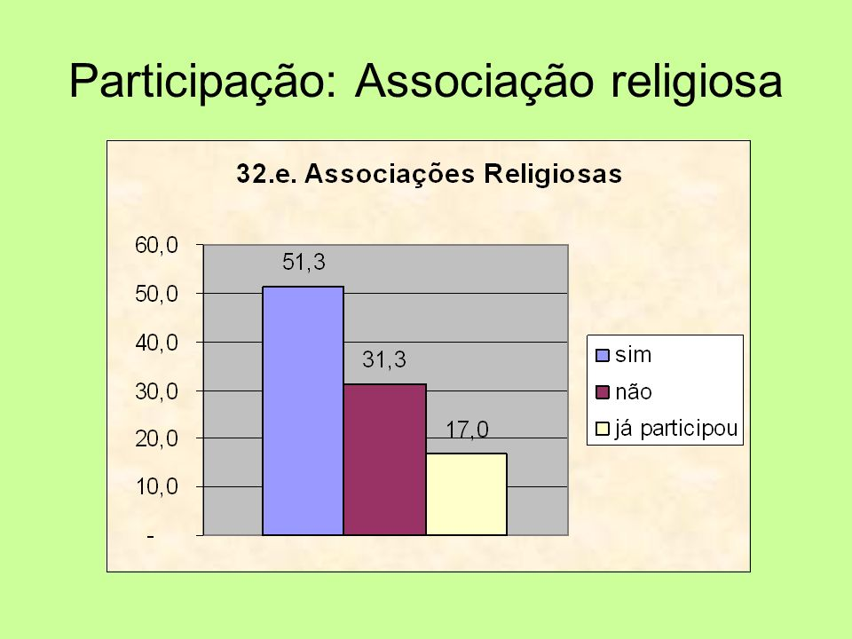 Participação: Associação religiosa