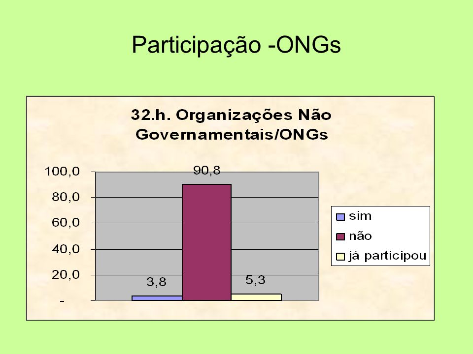Participação -ONGs