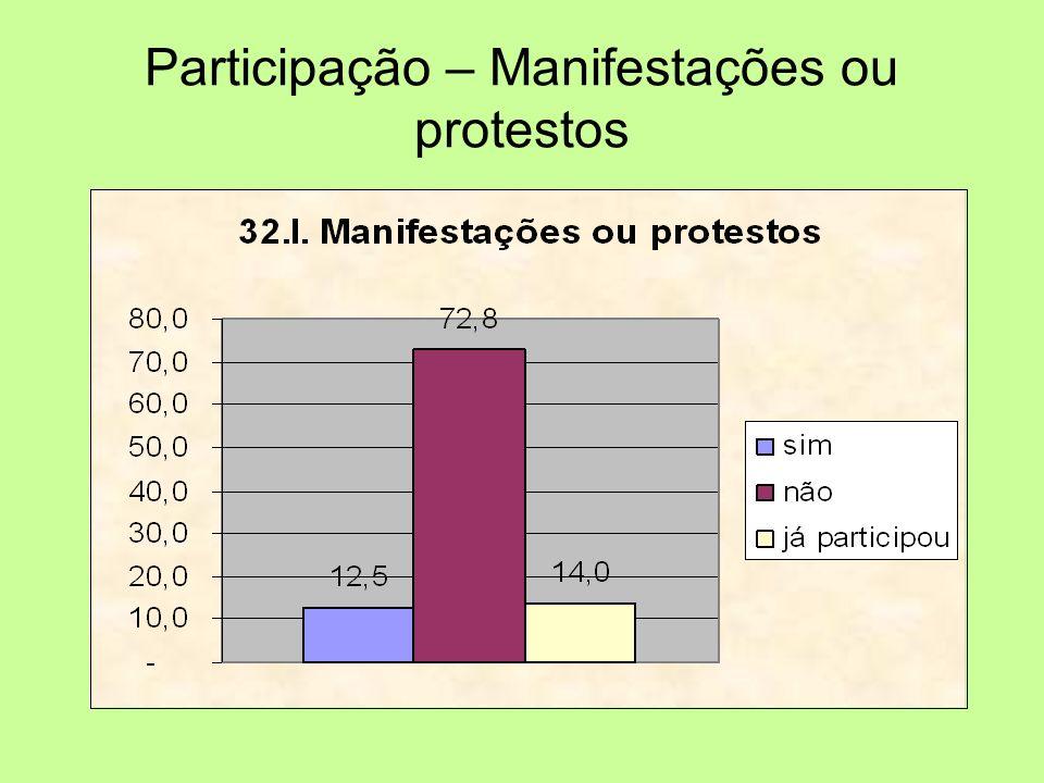Participação – Manifestações ou protestos