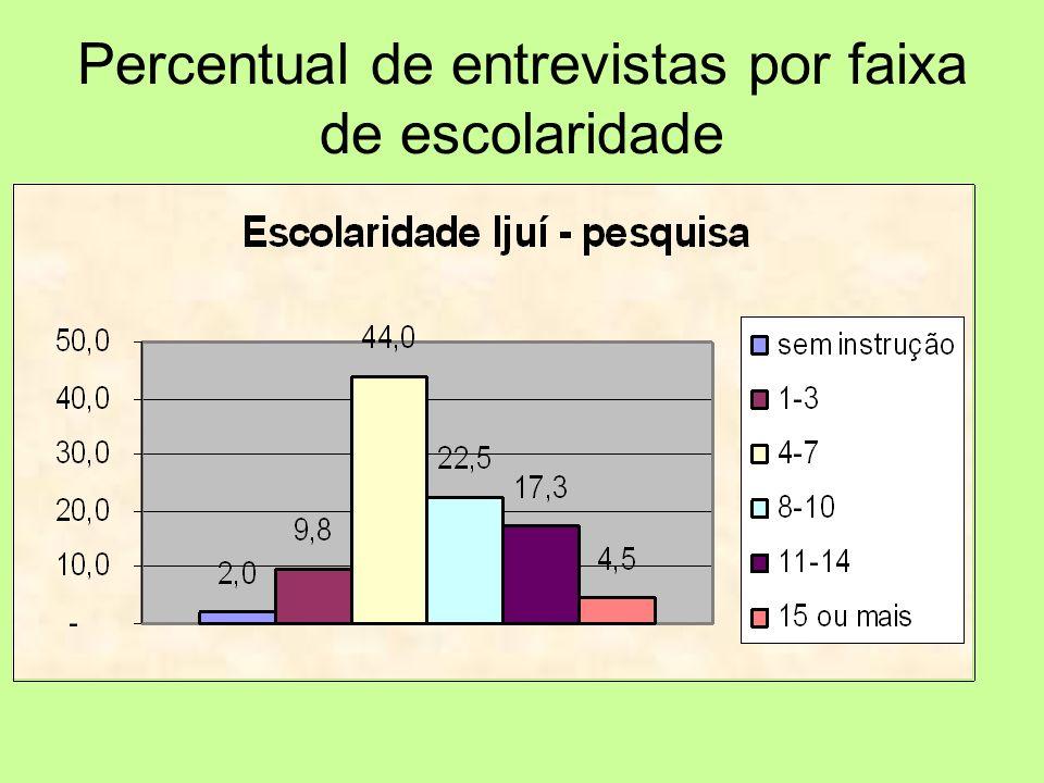 Percentual de entrevistas por faixa de escolaridade