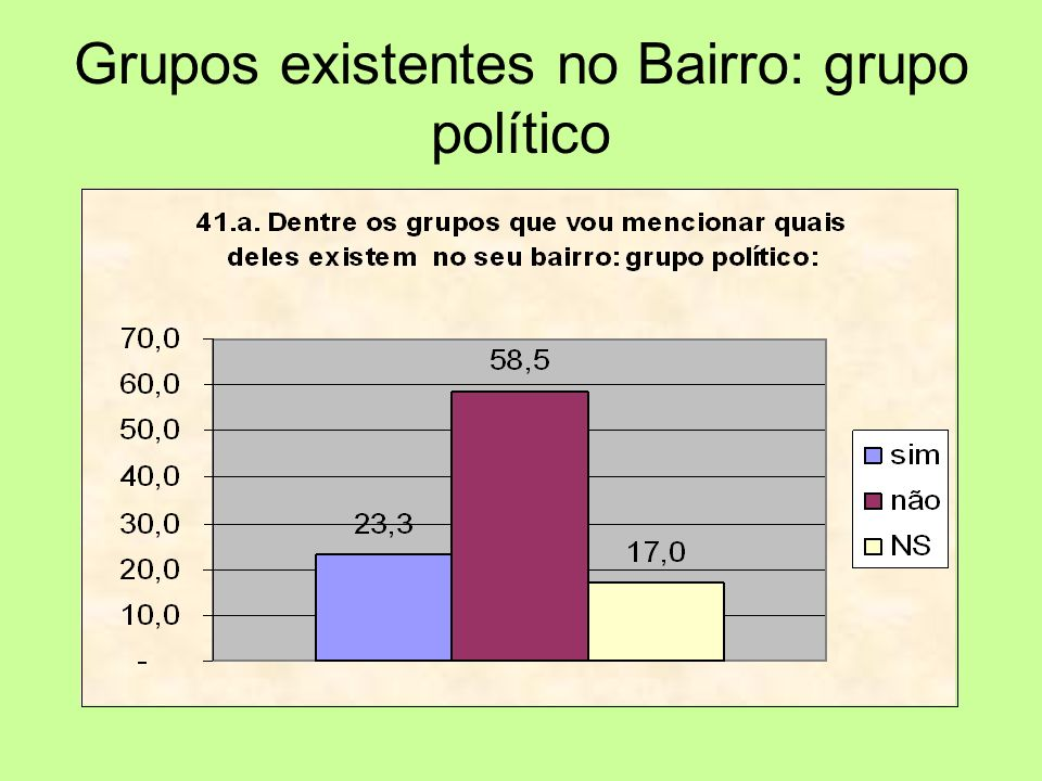 Grupos existentes no Bairro: grupo político