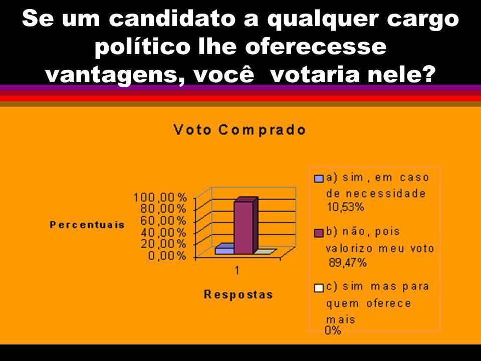 Se um candidato a qualquer cargo político lhe oferecesse vantagens, você votaria nele