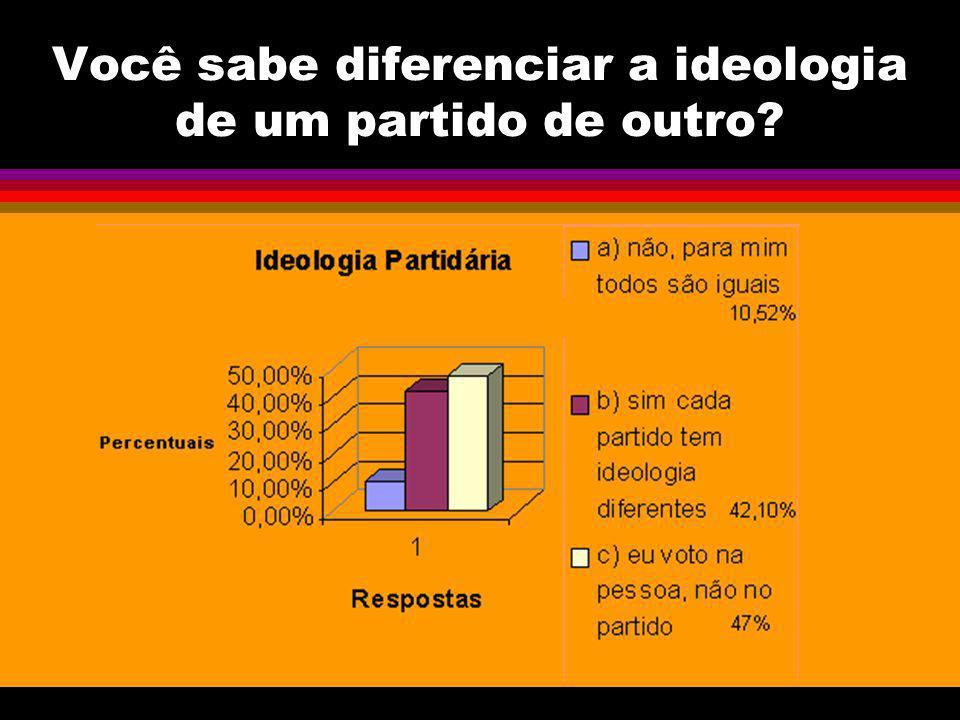 Você sabe diferenciar a ideologia de um partido de outro