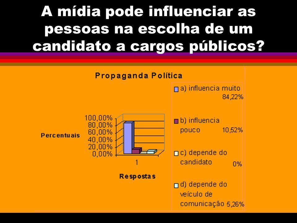 A mídia pode influenciar as pessoas na escolha de um candidato a cargos públicos