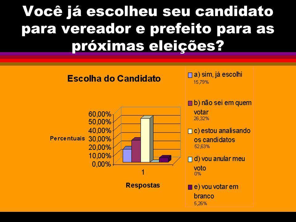 Você já escolheu seu candidato para vereador e prefeito para as próximas eleições