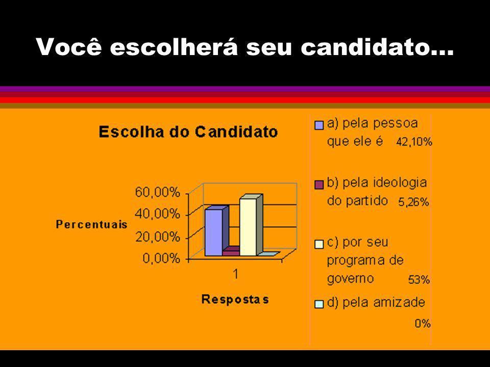 Você escolherá seu candidato...