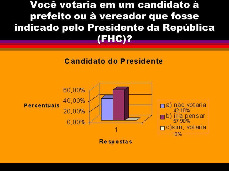 Você votaria em um candidato à prefeito ou à vereador que fosse indicado pelo Presidente da República (FHC)