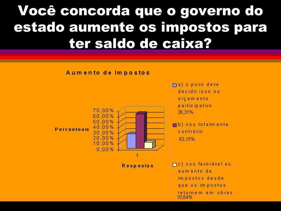 Você concorda que o governo do estado aumente os impostos para ter saldo de caixa