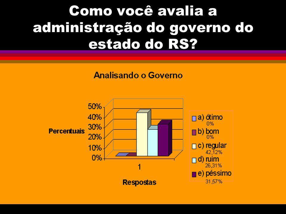 Como você avalia a administração do governo do estado do RS