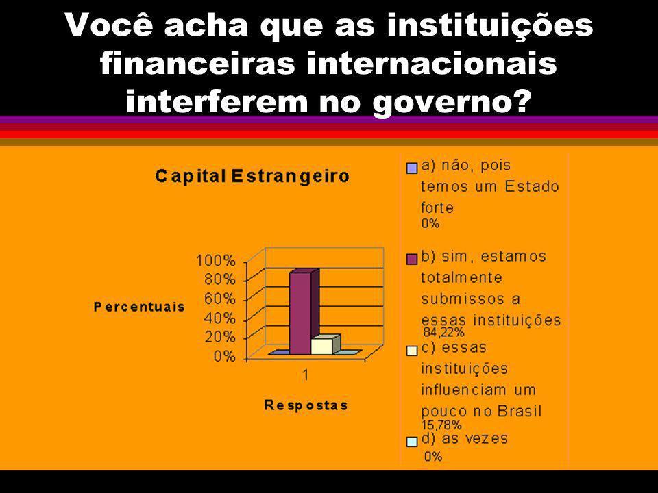 Você acha que as instituições financeiras internacionais interferem no governo
