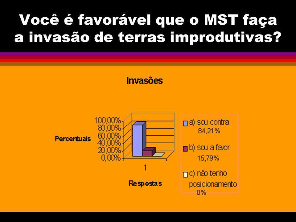 Você é favorável que o MST faça a invasão de terras improdutivas