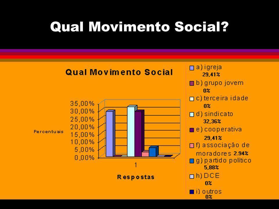 Qual Movimento Social