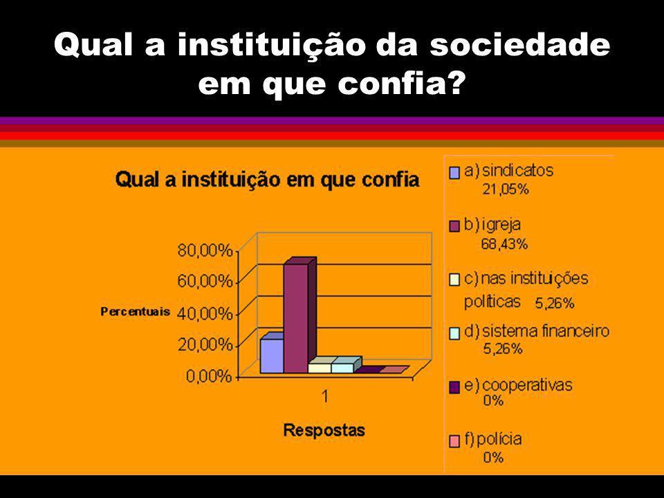Qual a instituição da sociedade em que confia
