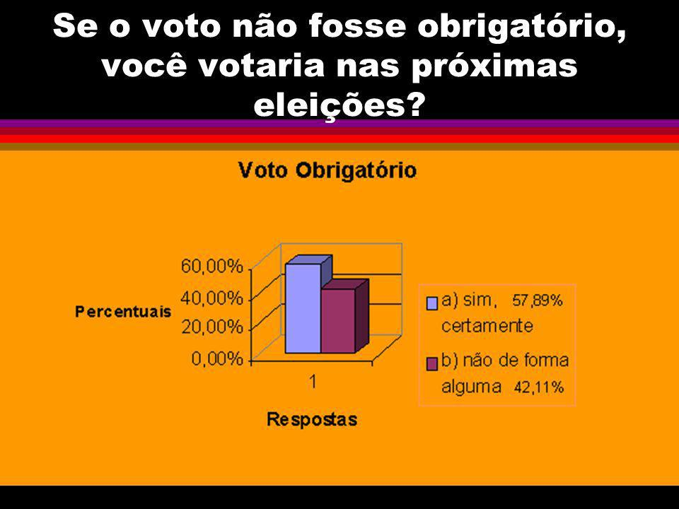 Se o voto não fosse obrigatório, você votaria nas próximas eleições