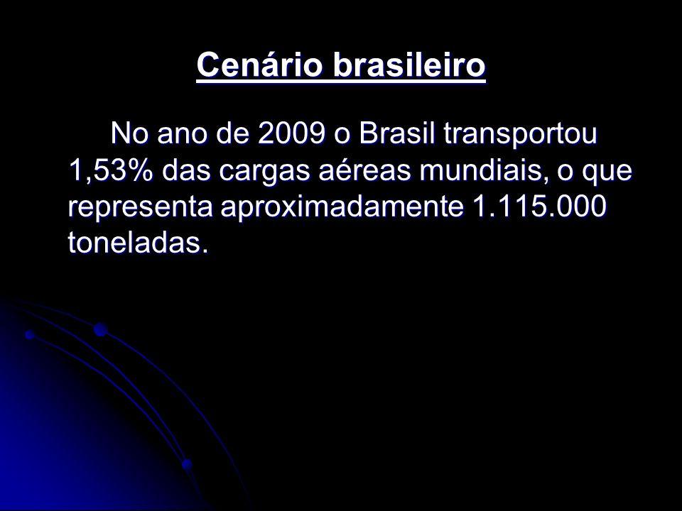 Cenário brasileiro No ano de 2009 o Brasil transportou 1,53% das cargas aéreas mundiais, o que representa aproximadamente 1.115.000 toneladas.