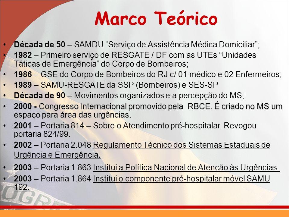 Marco Teórico Década de 50 – SAMDU Serviço de Assistência Médica Domiciliar ;