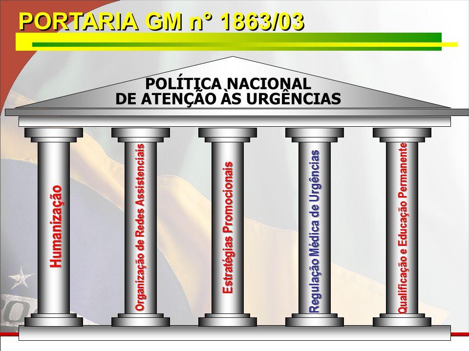 PORTARIA GM n° 1863/03 POLÍTICA NACIONAL DE ATENÇÃO ÀS URGÊNCIAS