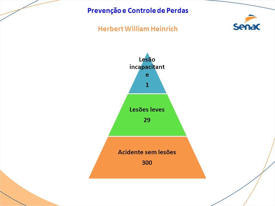 Prevenção e Controle de Perdas Herbert William Heinrich