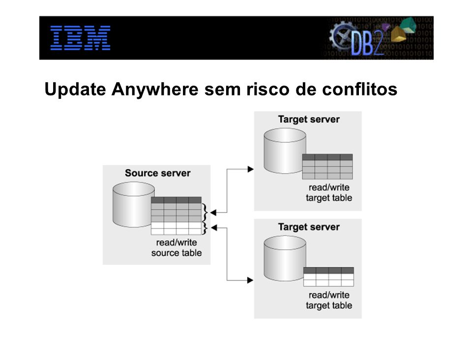 Update Anywhere sem risco de conflitos