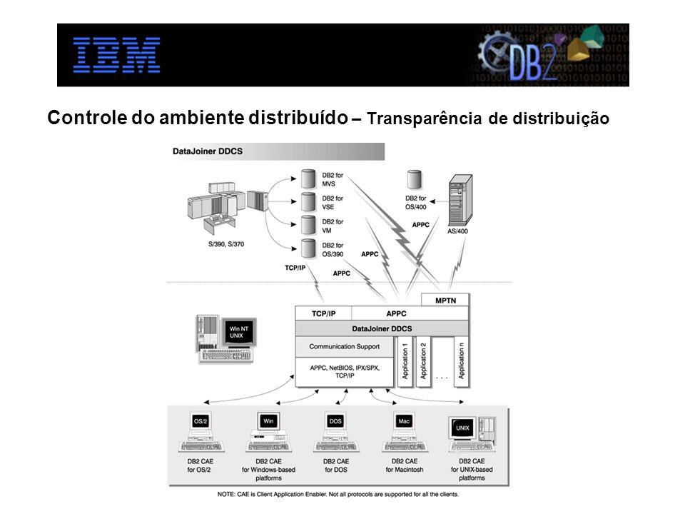 Controle do ambiente distribuído – Transparência de distribuição