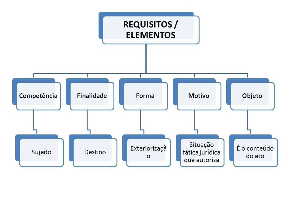 REQUISITOS / ELEMENTOS