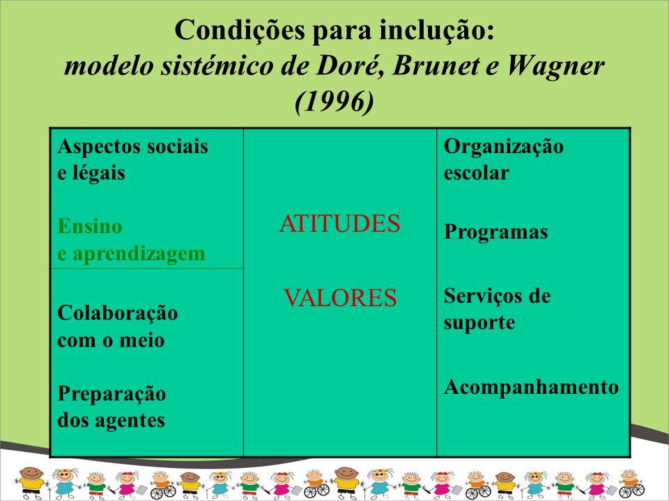 Condições para inclução: modelo sistémico de Doré, Brunet e Wagner (1996)